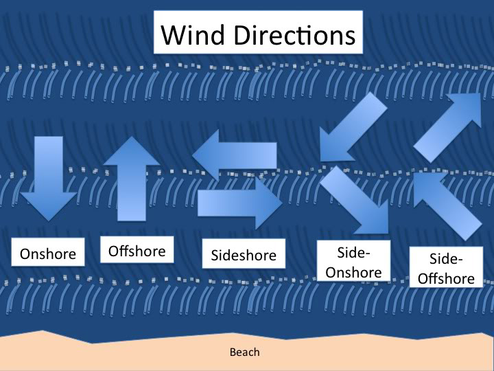 Wind direction, Offshore, Onshore